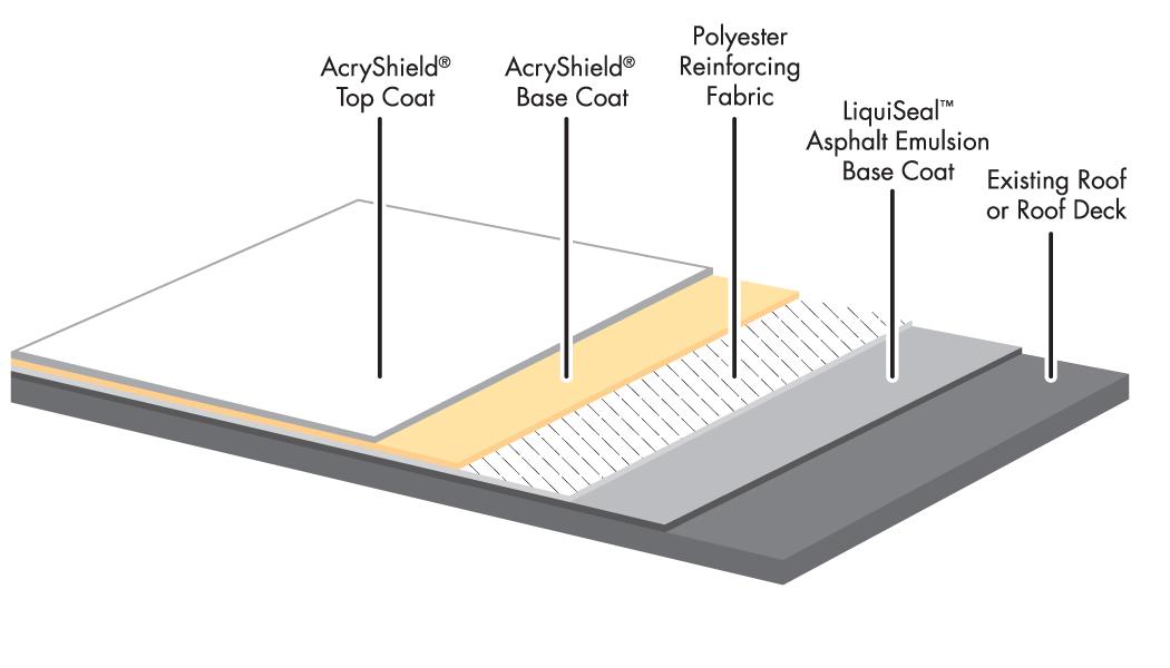 Roof Bitumen Coating  U0026 Restoring Or Maintaining Your