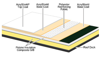 Interested In Roofing Insulation