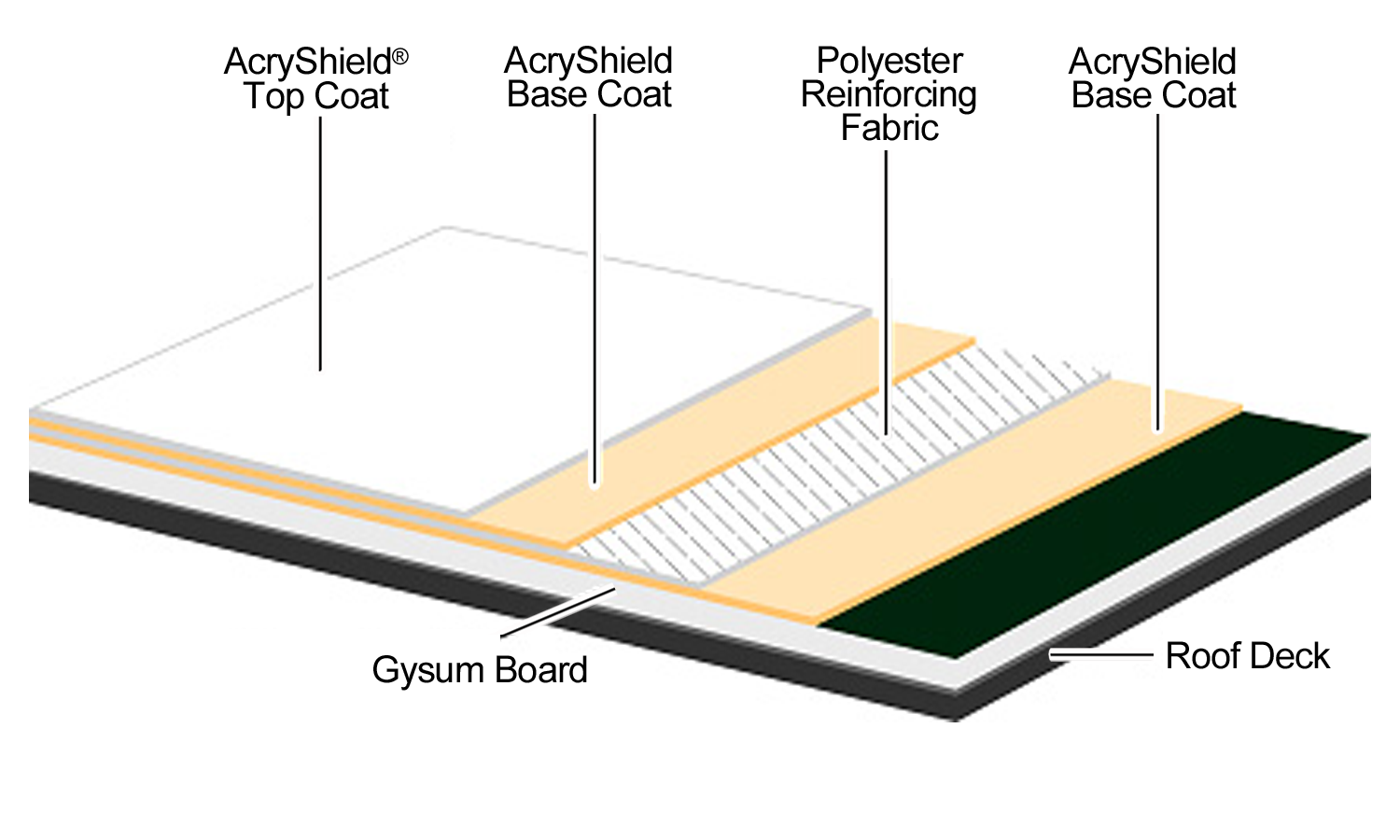 ... Acryply D Roof Board Diagram