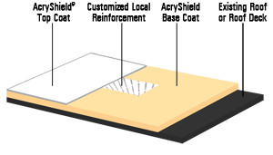 acryshield-arm-diagram.png