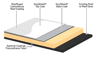 National Coatings Blog Ponding Water Resistance