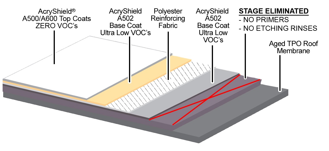 AcryPly Aged TPO Diagram A502