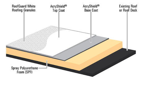 AcryShield SPF Diagram RoofGuard Roofing Granules