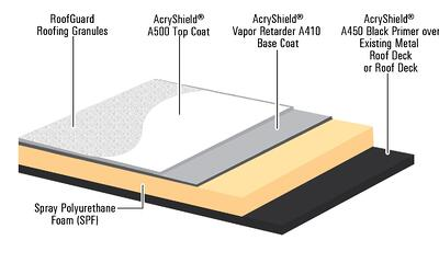AcryShield SPF Vapor Retarder Diagram copy copy