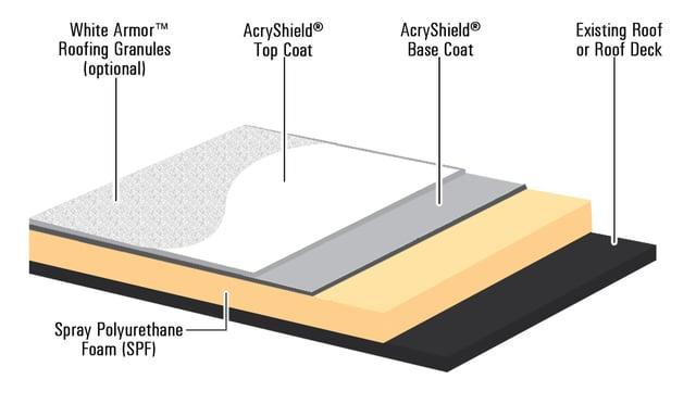 AcryShield_SPF_Diagram-1.jpg