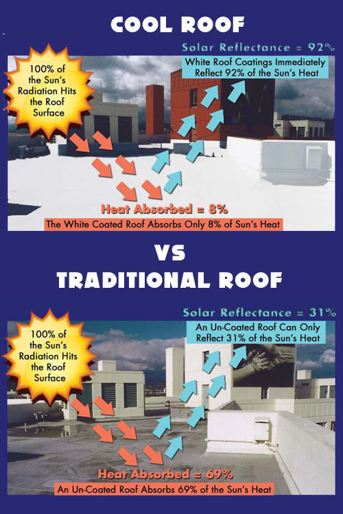 Cool Roof Graphic