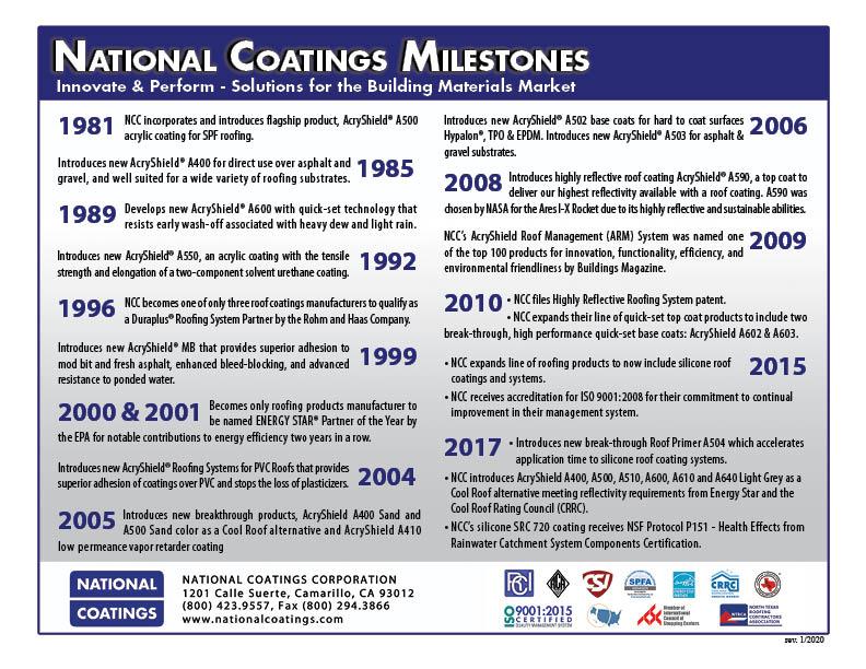 National Coatings Milestone-3
