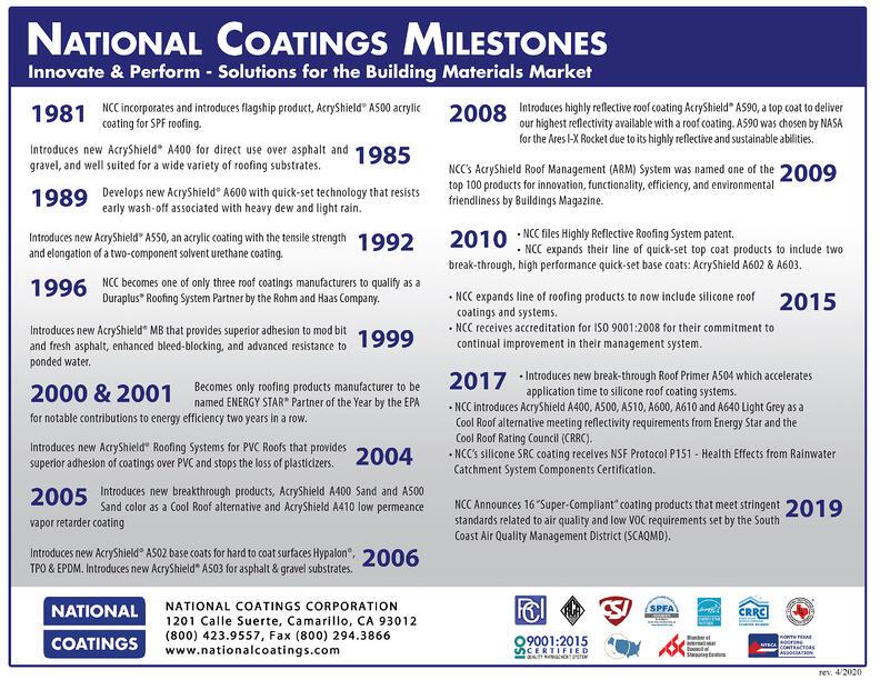 National Coatings Milestone-4