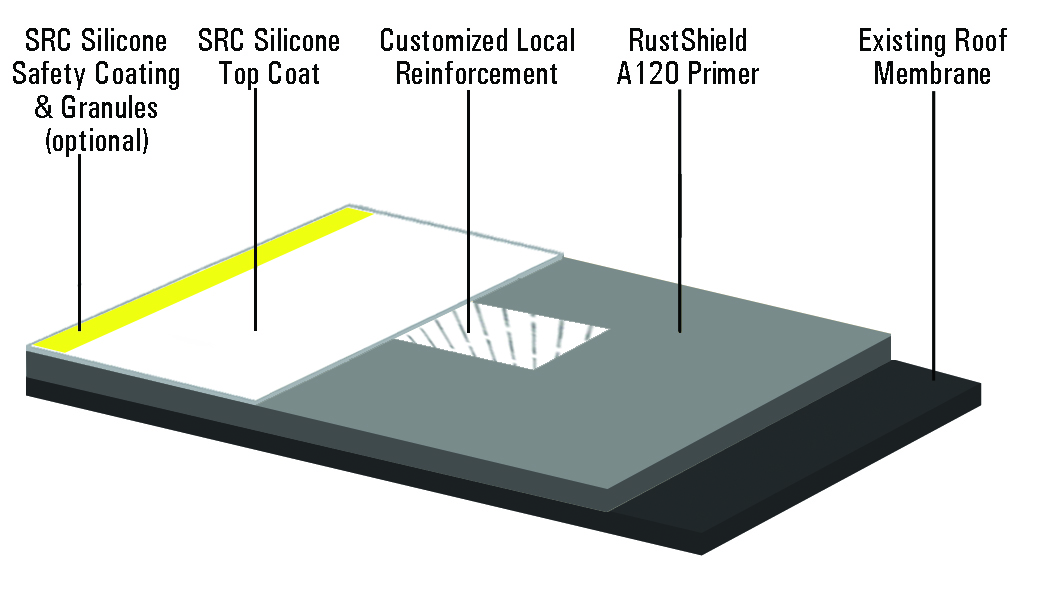 Preserving Diagram with Silicone for Metal