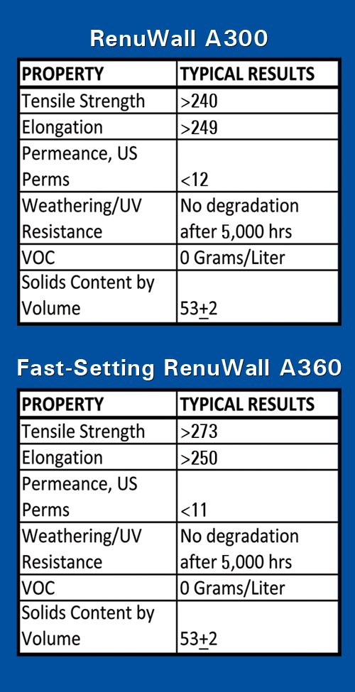 RenuWall Property Chart for Newsletter larger