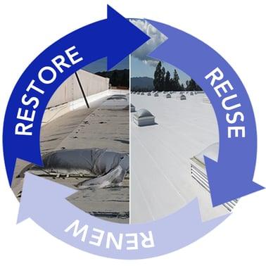 Restore Renew Reuse