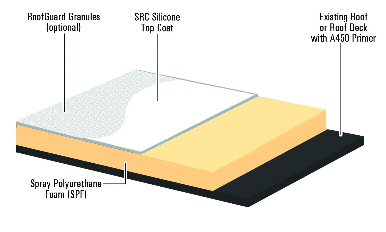 Silicone Restoration New Construction
